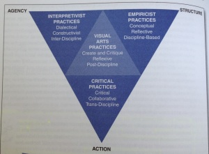 Framework for Visual Arts Research