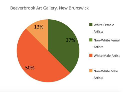 Statistics from the Beaverbrook Art Gallery as reported by Canadian Art (Summer 2015)